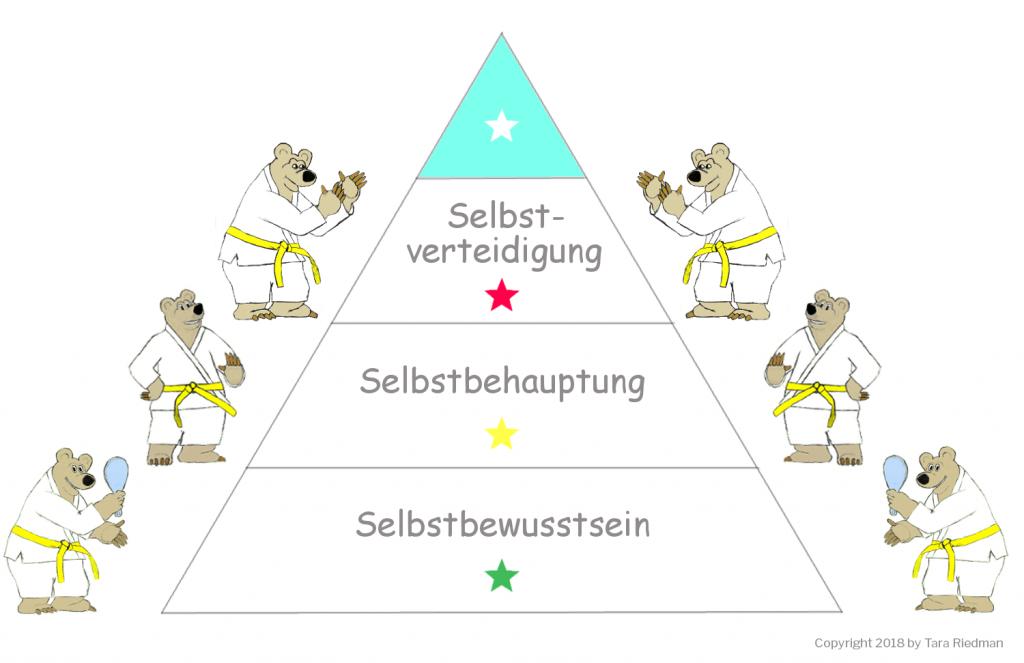 Glückspyramide: Selbstbewusstsein, Selbstbehauptung, Selbstverteidigung zu mehr Lebensqualität